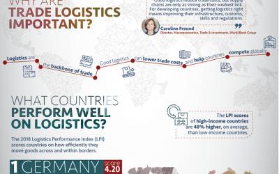 Logistikstandort Österreich