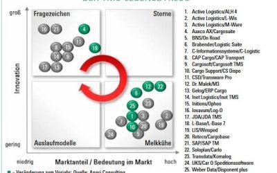 TMS Marktübersicht 2017